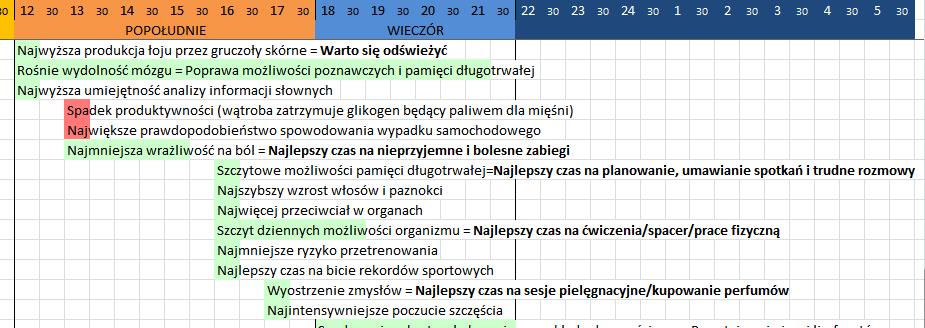 chronopopoludniestanorganizmu
