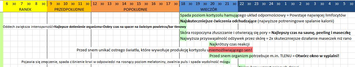 chronowieczorstanorganizmu